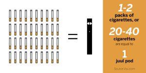 Juul Comparison to Cigarettes