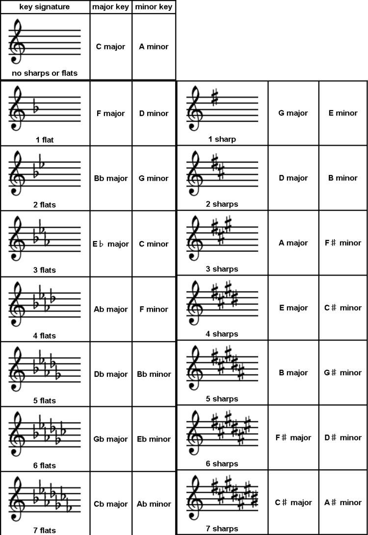 Unit 16 chord progressions and music analysis music theory key signatures hexwebz Gallery